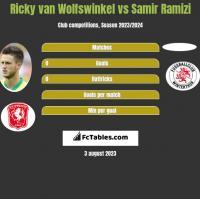 Ricky van Wolfswinkel vs Samir Ramizi h2h player stats