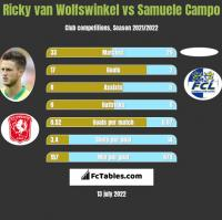 Ricky van Wolfswinkel vs Samuele Campo h2h player stats