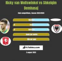 Ricky van Wolfswinkel vs Shkelqim Demhasaj h2h player stats
