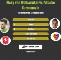 Ricky van Wolfswinkel vs Zdravko Kuzmanovic h2h player stats