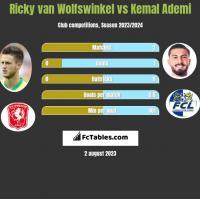 Ricky van Wolfswinkel vs Kemal Ademi h2h player stats