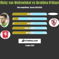 Ricky van Wolfswinkel vs Ibrahima N'diaye h2h player stats