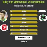 Ricky van Wolfswinkel vs Gael Ondoua h2h player stats