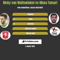 Ricky van Wolfswinkel vs Musa Tamari h2h player stats