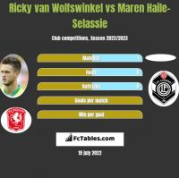 Ricky van Wolfswinkel vs Maren Haile-Selassie h2h player stats