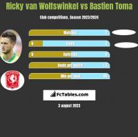 Ricky van Wolfswinkel vs Bastien Toma h2h player stats