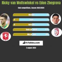 Ricky van Wolfswinkel vs Edon Zhegrova h2h player stats