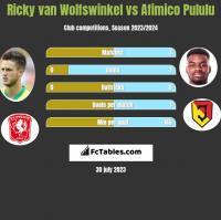 Ricky van Wolfswinkel vs Afimico Pululu h2h player stats