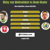 Ricky van Wolfswinkel vs Noah Okafor h2h player stats