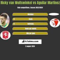 Ricky van Wolfswinkel vs Aguilar Martinez h2h player stats