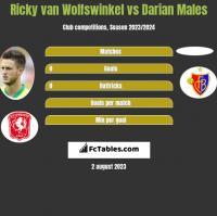 Ricky van Wolfswinkel vs Darian Males h2h player stats