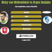 Ricky van Wolfswinkel vs Orges Bunjaku h2h player stats