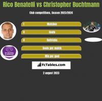 Rico Benatelli vs Christopher Buchtmann h2h player stats