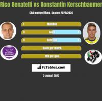 Rico Benatelli vs Konstantin Kerschbaumer h2h player stats