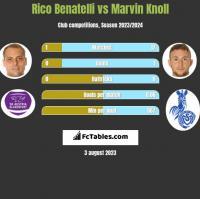 Rico Benatelli vs Marvin Knoll h2h player stats