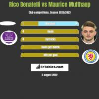 Rico Benatelli vs Maurice Multhaup h2h player stats