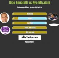 Rico Benatelli vs Ryo Miyaichi h2h player stats