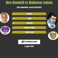 Rico Benatelli vs Waldemar Sobota h2h player stats
