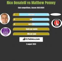 Rico Benatelli vs Matthew Penney h2h player stats