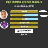Rico Benatelli vs Kevin Lankford h2h player stats