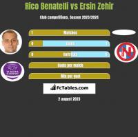 Rico Benatelli vs Ersin Zehir h2h player stats