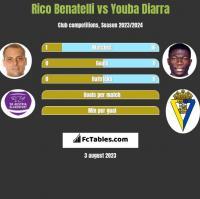 Rico Benatelli vs Youba Diarra h2h player stats