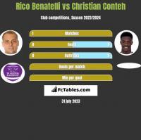 Rico Benatelli vs Christian Conteh h2h player stats
