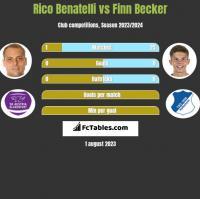 Rico Benatelli vs Finn Becker h2h player stats