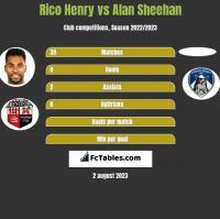 Rico Henry vs Alan Sheehan h2h player stats