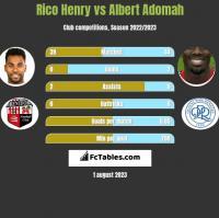 Rico Henry vs Albert Adomah h2h player stats