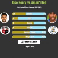 Rico Henry vs Amari'i Bell h2h player stats