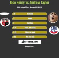 Rico Henry vs Andrew Taylor h2h player stats