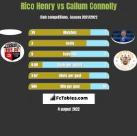 Rico Henry vs Callum Connolly h2h player stats