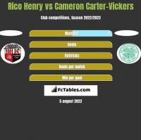 Rico Henry vs Cameron Carter-Vickers h2h player stats