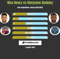 Rico Henry vs Cheyenne Dunkley h2h player stats