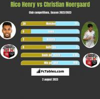 Rico Henry vs Christian Noergaard h2h player stats