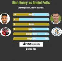 Rico Henry vs Daniel Potts h2h player stats