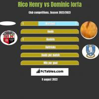 Rico Henry vs Dominic Iorfa h2h player stats