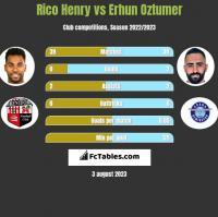 Rico Henry vs Erhun Oztumer h2h player stats