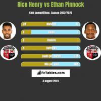 Rico Henry vs Ethan Pinnock h2h player stats