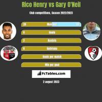 Rico Henry vs Gary O'Neil h2h player stats