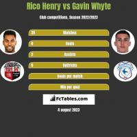 Rico Henry vs Gavin Whyte h2h player stats