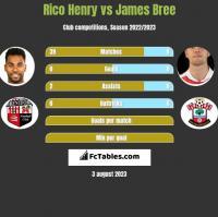 Rico Henry vs James Bree h2h player stats