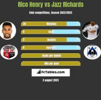 Rico Henry vs Jazz Richards h2h player stats