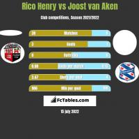 Rico Henry vs Joost van Aken h2h player stats