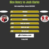 Rico Henry vs Josh Clarke h2h player stats
