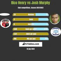Rico Henry vs Josh Murphy h2h player stats
