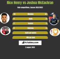 Rico Henry vs Joshua McEachran h2h player stats
