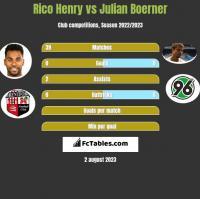 Rico Henry vs Julian Boerner h2h player stats