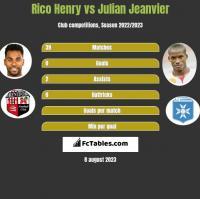 Rico Henry vs Julian Jeanvier h2h player stats